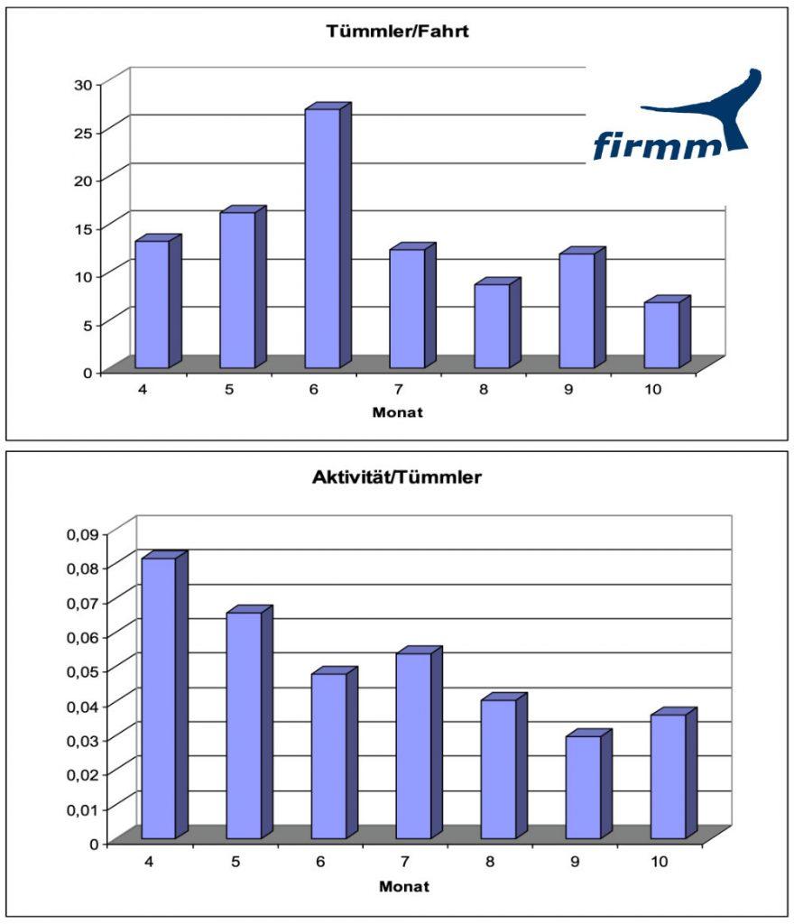 Grafik zur Verdeutlichung, wie die Aktivitäten der Großen Tümmler im laufe der Whale-Watching-Saison abnehmen